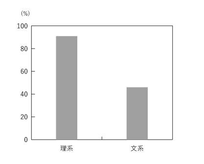 理系男子チェックシャツ・グラフ1