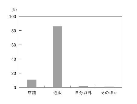 理系男子チェックシャツ・グラフ2