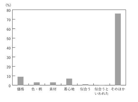 理系男子チェックシャツ・グラフ3